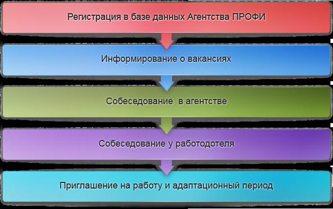 в базе данных Агентства